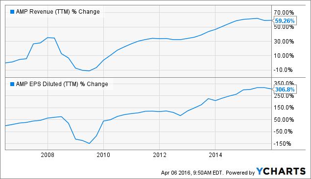 AMP Revenue (<a href=