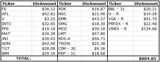 March 2016 Div Income