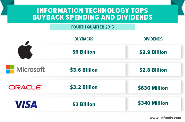 Information Technology Tops Buyback Spending and Dividends