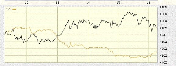 Иена создает проблемы японским акциям и доллару