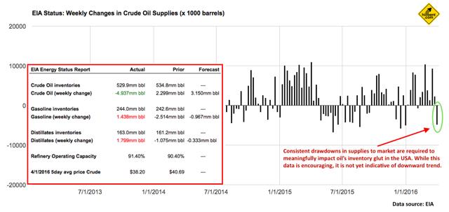 EIA Weekly Energy Supplies Update