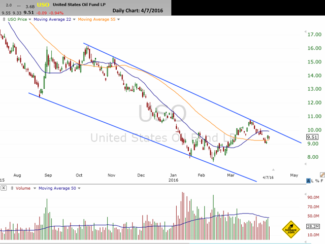Daily Chart of USO exchange traded fund