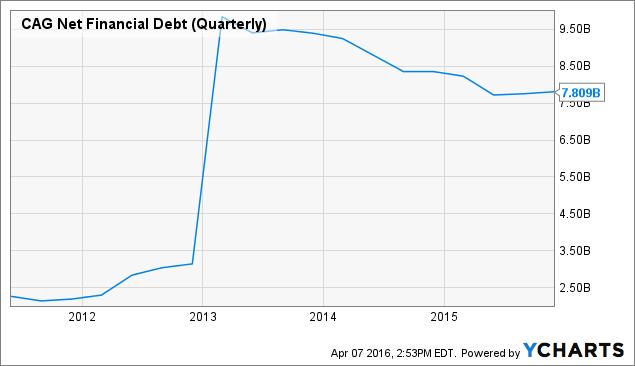 CAG Net Financial Debt (Quarterly) Chart