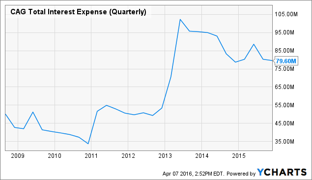 CAG Total Interest Expense (Quarterly) Chart