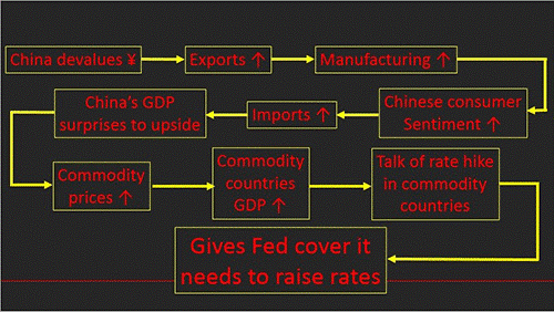 Fed Rates Flow Chart