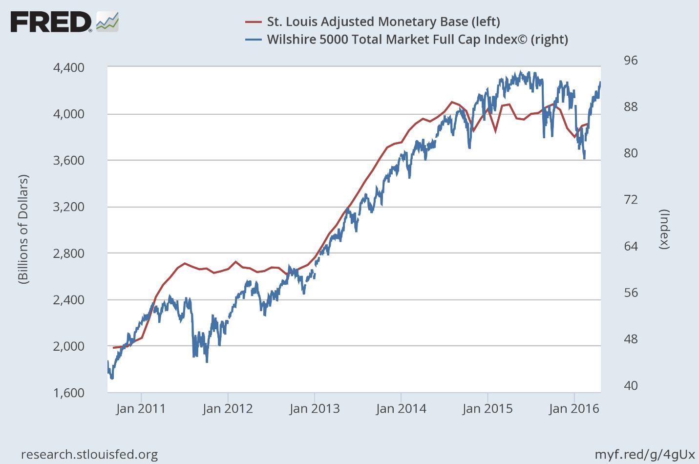 stock market bubble essay