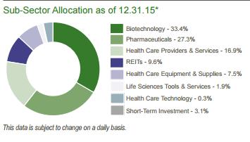 TQH sub-sector allocation