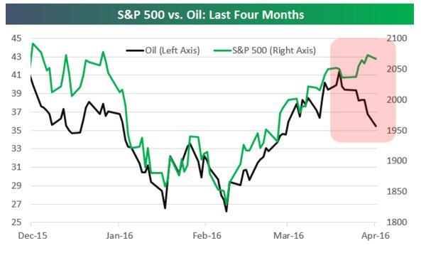 S&P500 vs Oil 4-4-16.jpg