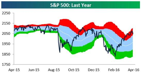 S&P 500 overbought 4-5-16.jpg