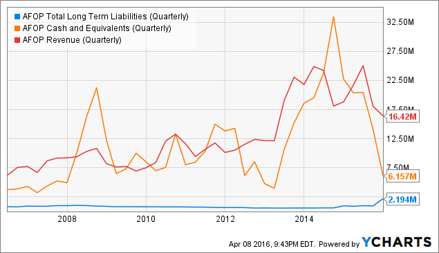 AFOP Total Long Term Liabilities (Quarterly) Chart
