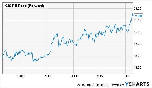 GIS PE Ratio (Forward) Chart