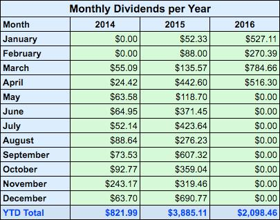 Annual Dividends Earned 2014 - 2016
