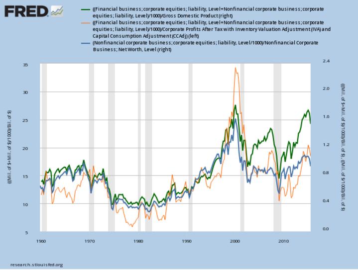 leading stock market indicator