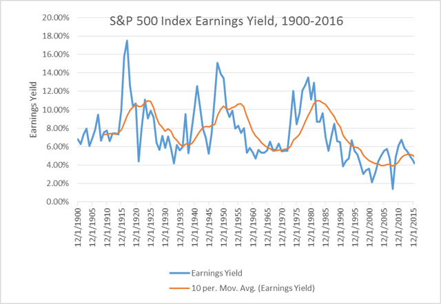 Figure 1 - Historical S&P Index Earnings Yield.