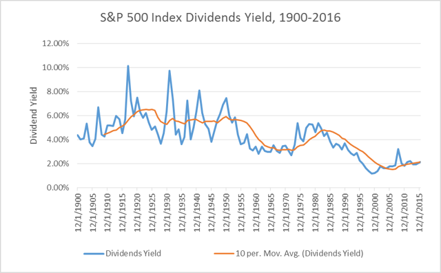 Historical Dividend Yield for S&P 500 Index with a 10-period Moving Average.