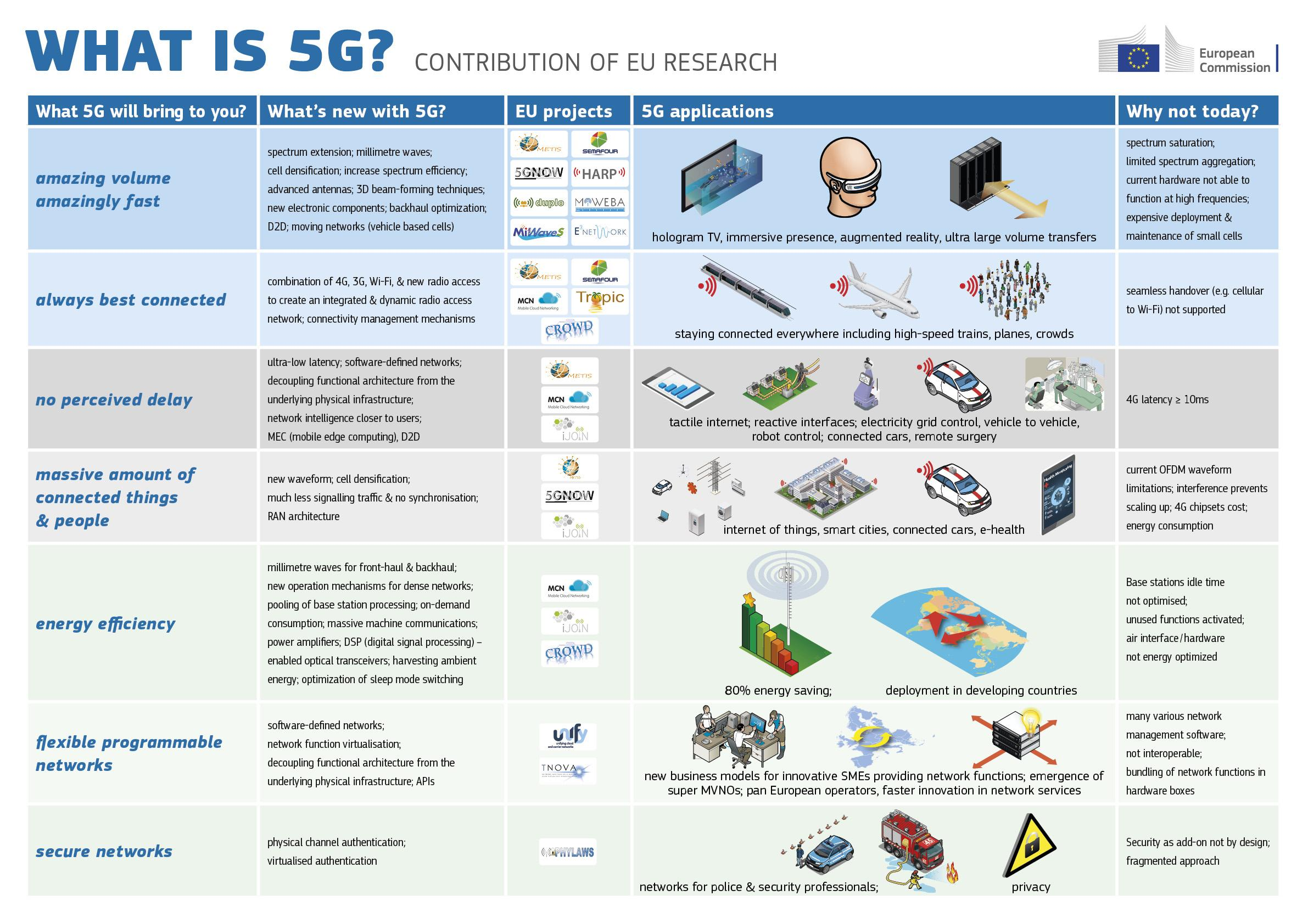 Intel 5g end to end worldwide seamlessly intel for 5g network architecture