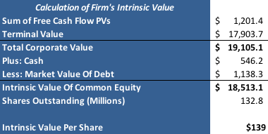 LNKD Fair Value Conclusion