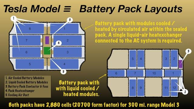 Model 3 Battery pack layouts with air cooled and with liquid cooled battery modules.