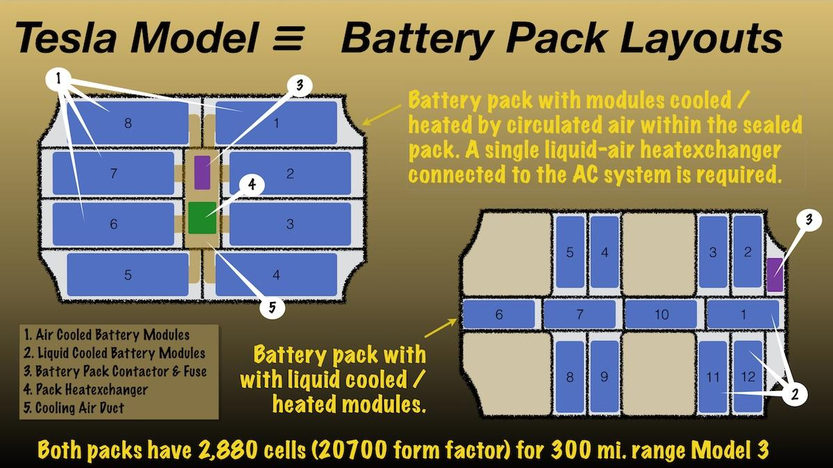 Tesla battery size