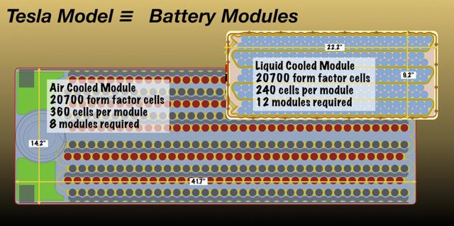 Comparison of liquid-cooled and air-cooled battery modules