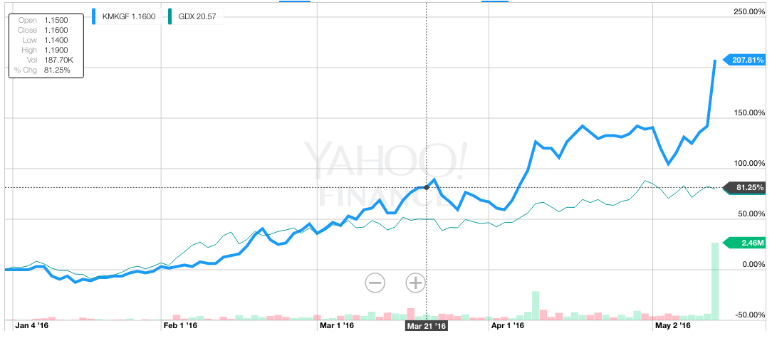 Goldcorp Is Buying Out Kaminak Gold: Who Wins? - Goldcorp Inc. (NYSE:GG) | Seeking Alpha