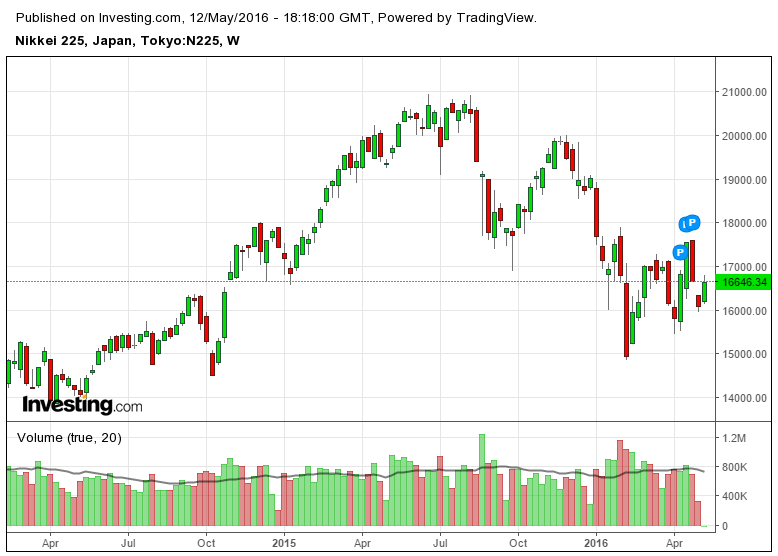 The Nikkei 225 Has Been Falling And Could Reach 14,000 - Nikkei 225 Exchange Traded Fund (OTCMKTS:NTETF) | Seeking Alpha