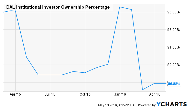 DAL Institutional Investor Ownership Percentage Chart