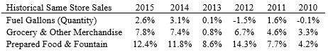 CASY Historical Same Store Sales (Source: 10-K Annual Reports)