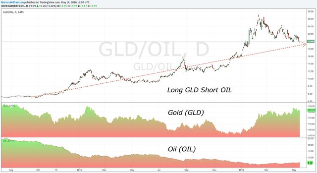 GLD OIL