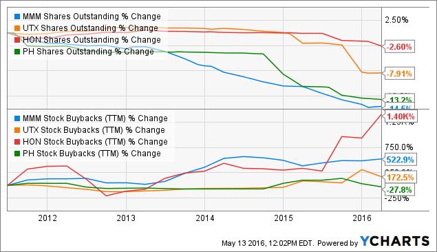 MMM Shares Outstanding Chart