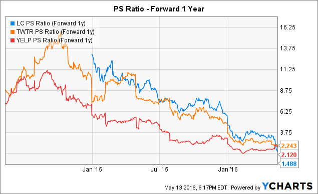 LC PS Ratio (Forward 1y) Chart