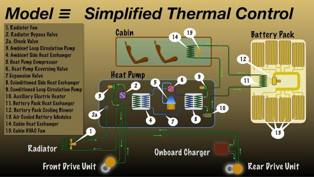 Simplified thermal management system for Model 3