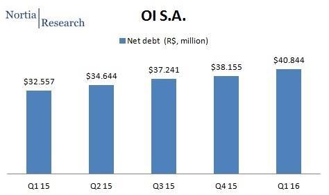 OI Brazil Q1 2016 net debt