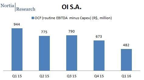 OI Brazil Q1 2016 OCF