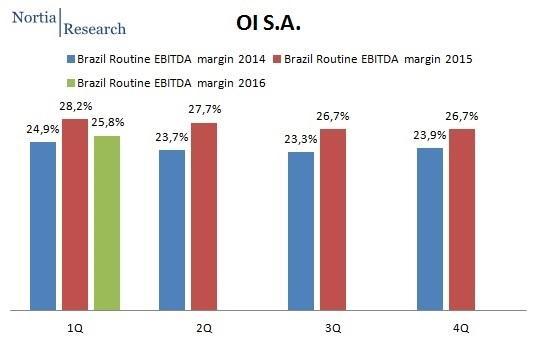 OI Brazil Q1 2016 routine EBITDA margin