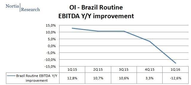 OI Brazil Q1 2016 routine EBITDA trend
