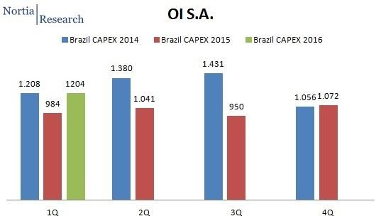 OI Brazil Q1 2016 CapEx spending
