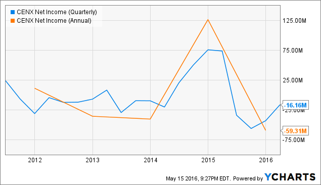 CENX Net Income (Quarterly) Chart