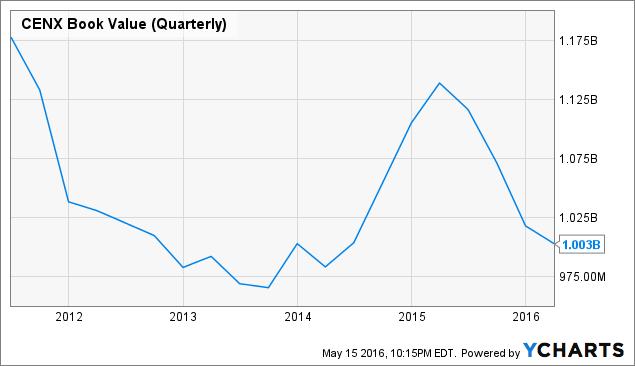 CENX Book Value (Quarterly) Chart