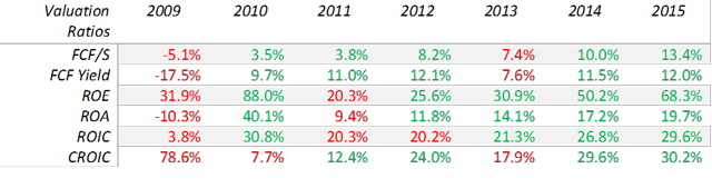 LYB valuation ratios