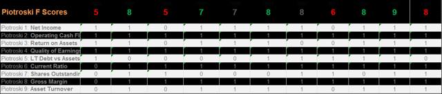 PRU Piotroski F Scores