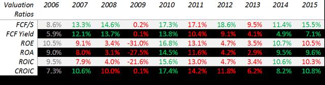 MKSI valuation ratios