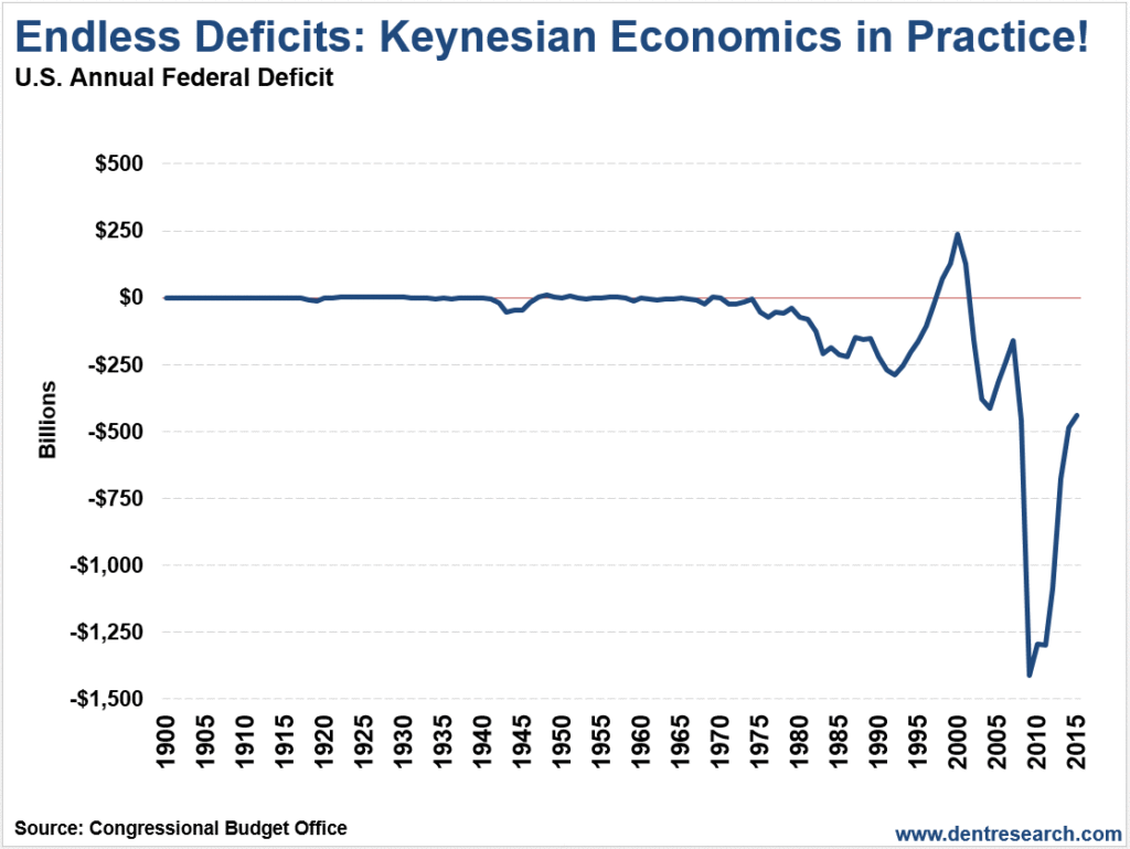 government spending deficits and keynesian economics essay