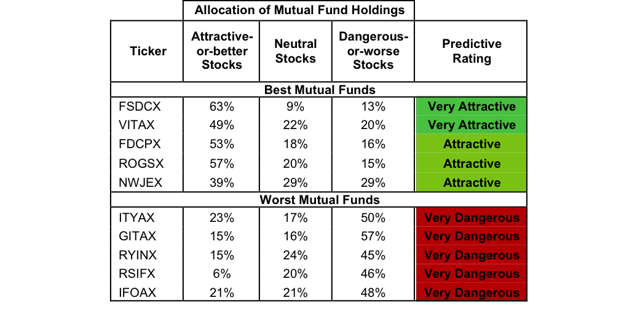 Best mutual funds exclude funds with tnas less than 100 million for