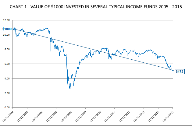 CHART 1 - VALUE OF $1000 INVESTED IN SEVERAL TYPICAL FUNDS 2005 - 2015