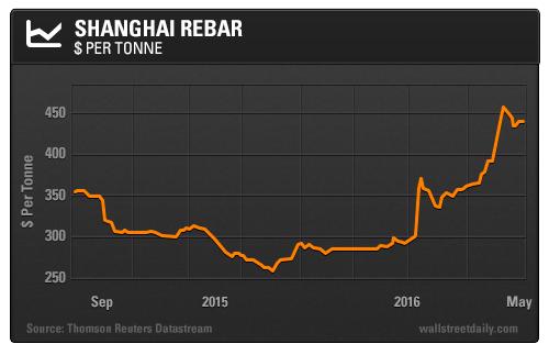 Shanghai Rebar: $ per Tonne