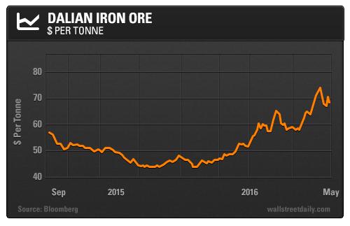 Dalian Iron Ore: $ per Tonne