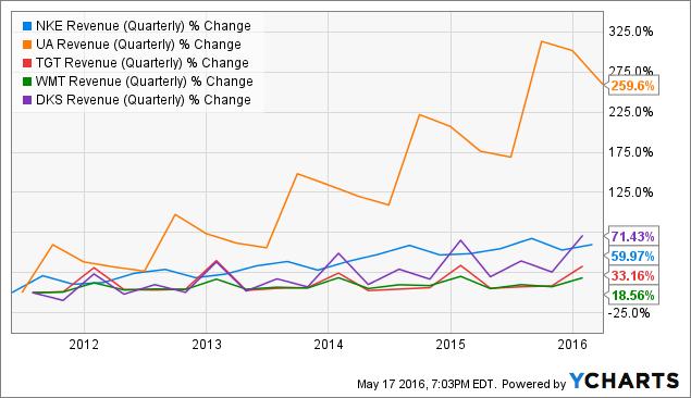 NKE Revenue (Quarterly) Chart