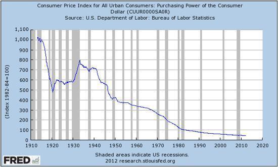 Dollar past 100 years May 16