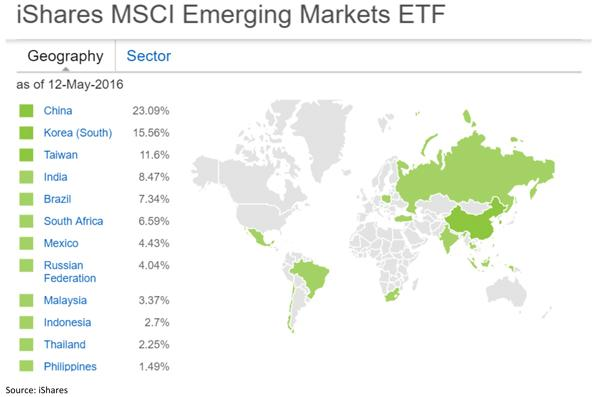 iShares MSCI Emerging Markets Exchange Traded Funds Image